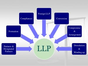 limited-liability-partnership-