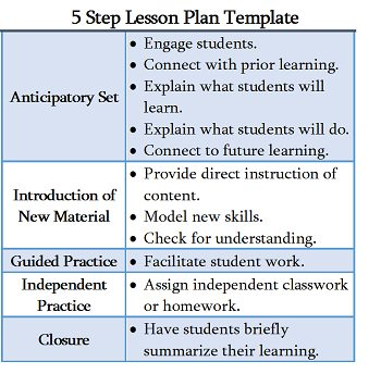 Five-Step Lesson Plan
