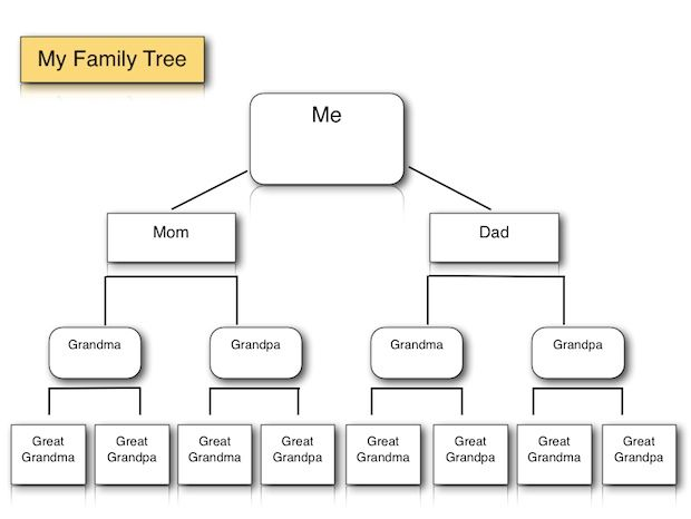 Family Tree Diagram template