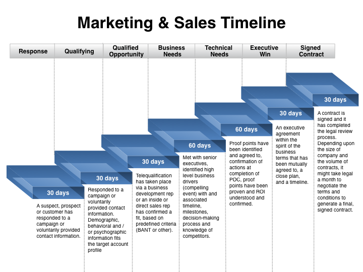 Marketing and Sales Plan Template