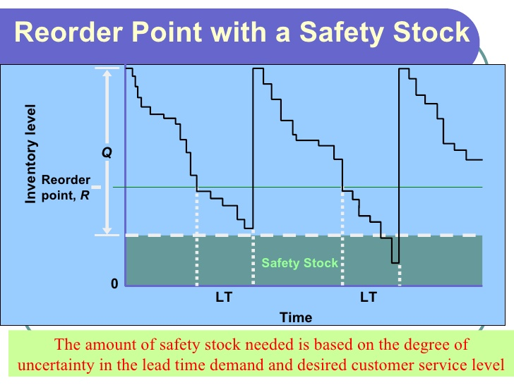 Stock Safety Inventory Control Calculator