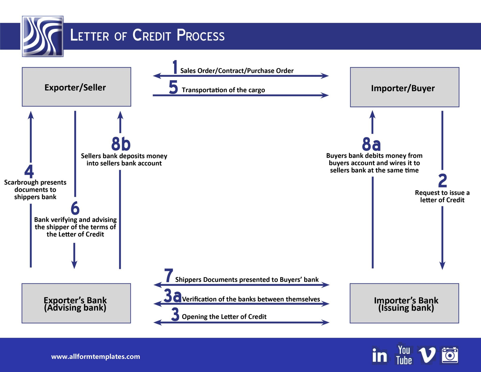 Letter-of-Credit process