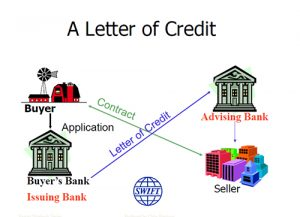 Letters-of-credit-
