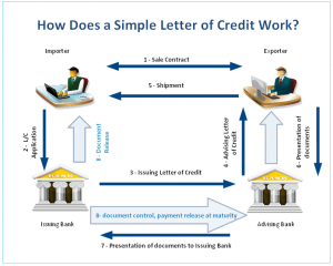 how letter of credit works